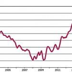 Bankernas marginaler på bolån mars 2015