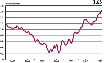 Bankernas bolånemarginaler högre än någonsin